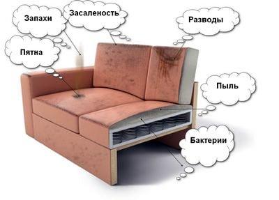 Химчистка мягкой мебели и диванов